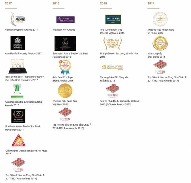 Giải thưởng Tập đoàn Novaland