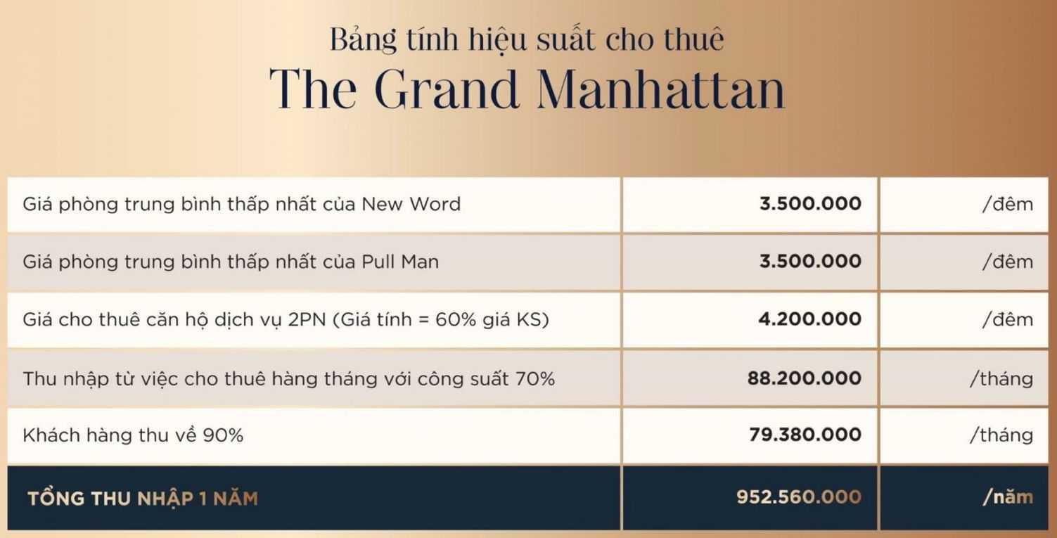 the grand manhattan hieu suat cho thue