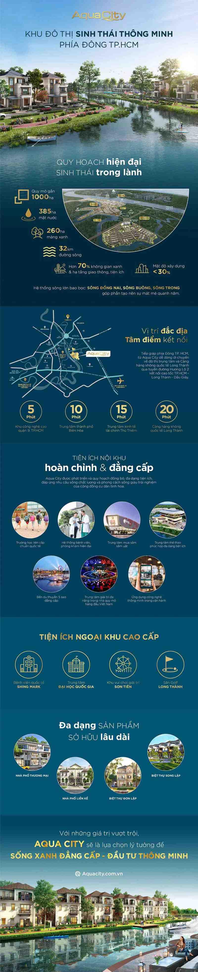 Aqua City do thi sinh thai thong minh phia dong TPHCM 1 1585215338 501 width1040height5103 1