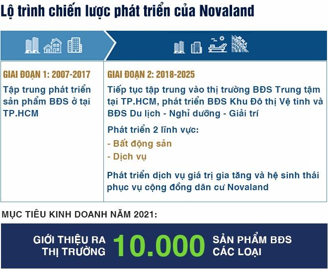 Novaland-tiet-lo-ke-hoach-kinh-doanh-nam-2021-2