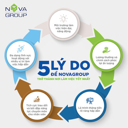 Novaland tuyển dụng